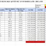 Giá bán biệt thự tại dự án summer land mũi né là bao nhiêu ?